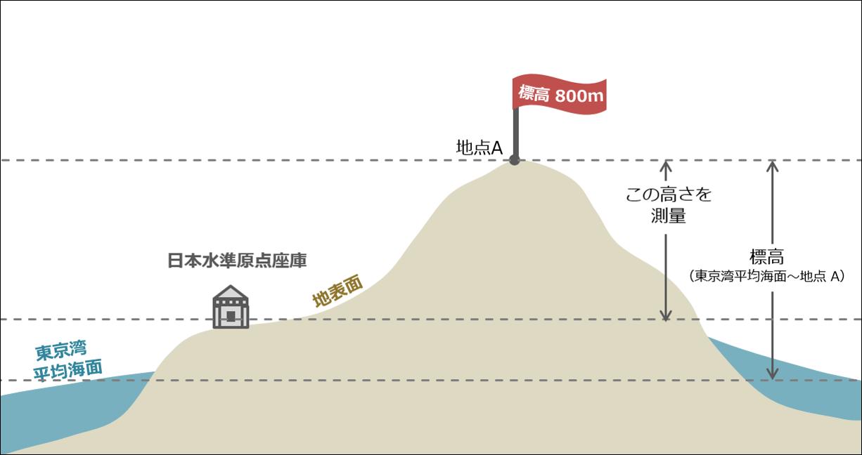 標高データ | ESRIジャパン