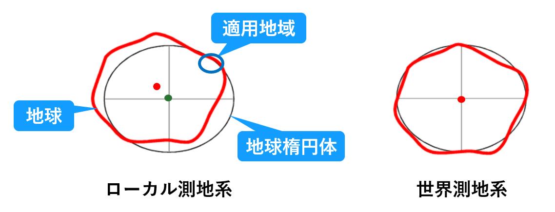測地系 | ESRIジャパン座標系/空間参照 | GIS 基礎解説 | ESRIジャパン