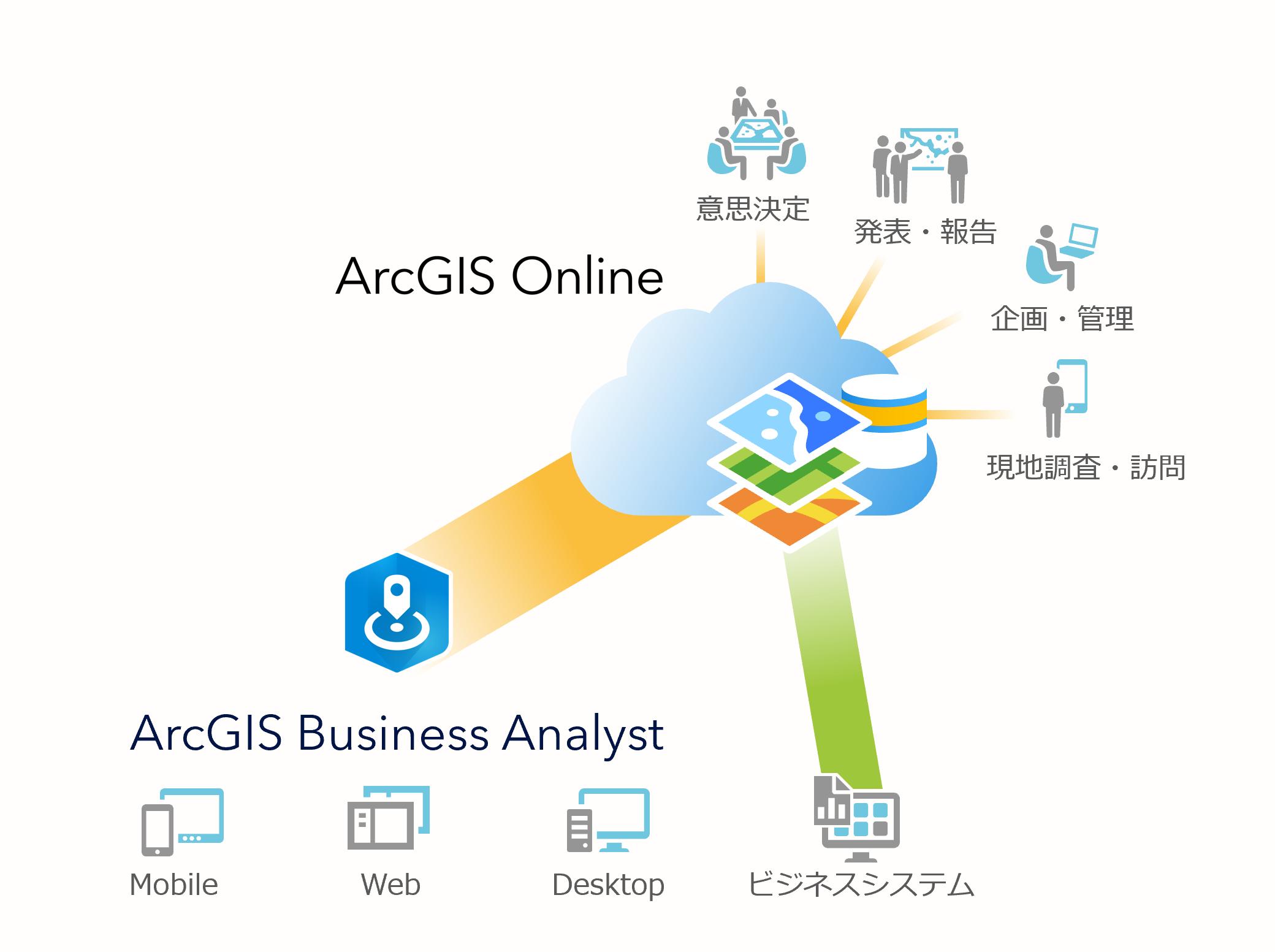 ArcGIS Online との連携